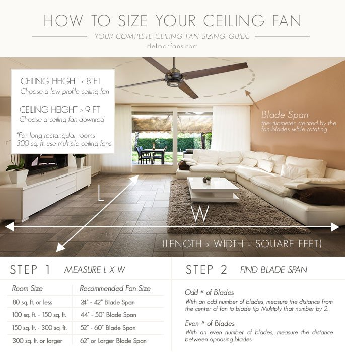 Ceiling Fan Sizing Guide